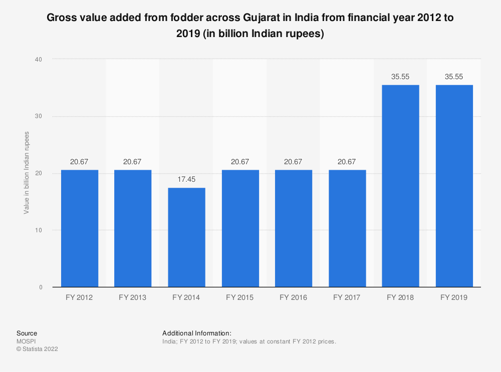 Statistic: Gross value added from fodder across Gujarat in India from financial year 2012 to 2018 (in billion Indian rupees) | Statista