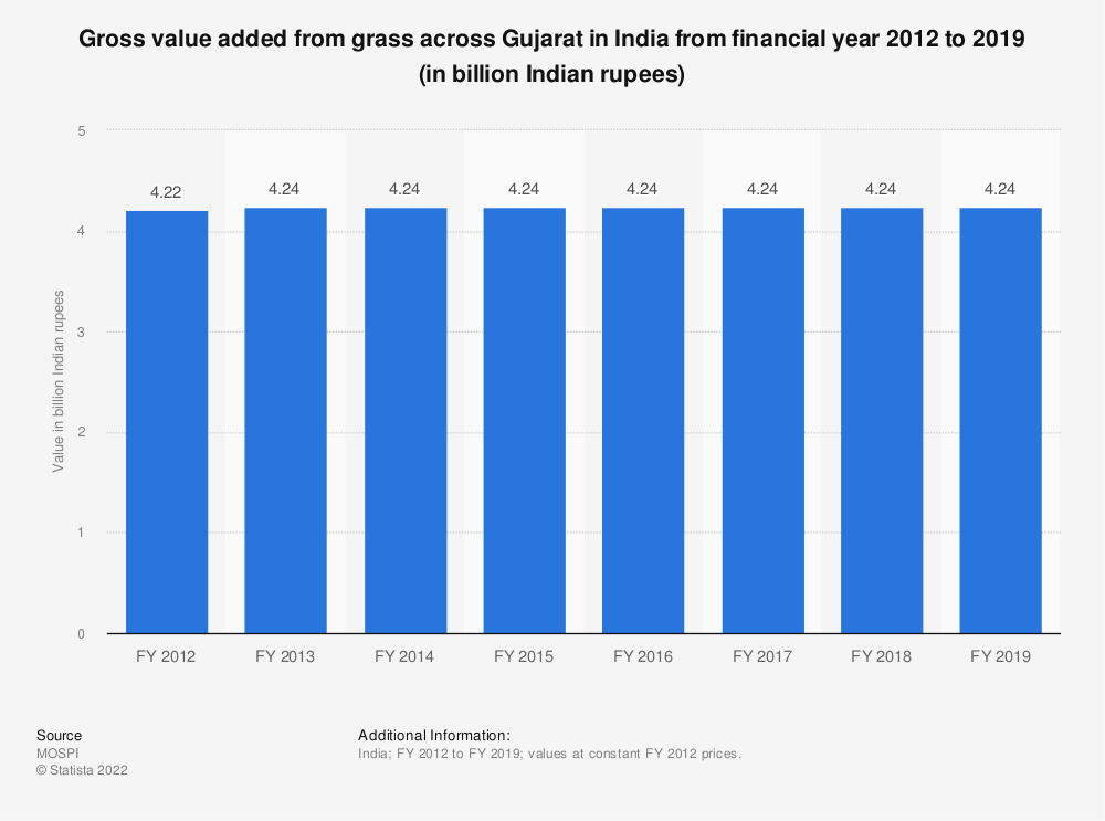 Statistic: Gross value added from grass across Gujarat in India from financial year 2012 to 2018 (in billion Indian rupees)   Statista