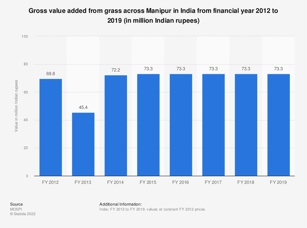 Statistic: Gross value added from grass across Manipur in India from financial year 2012 to 2018 (in million Indian rupees) | Statista