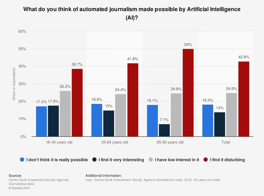 Statistic: What do you think of automated journalism made possible by Artificial Intelligence (AI)? | Statista