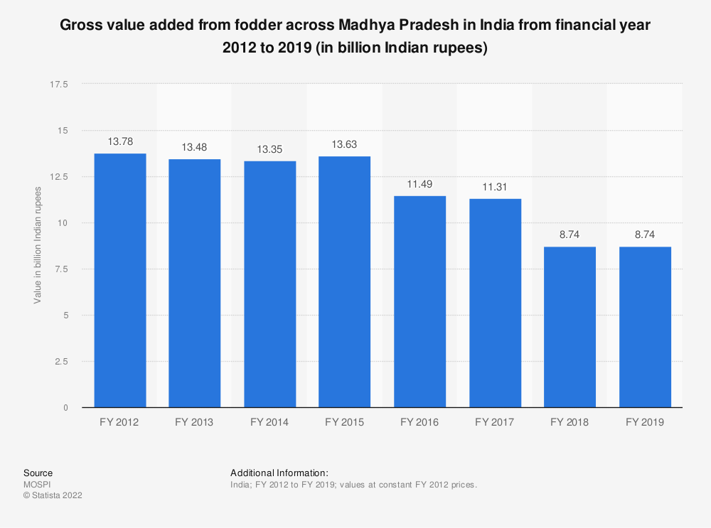 Statistic: Gross value added from fodder across Madhya Pradesh in India from financial year 2012 to 2018 (in billion Indian rupees)   Statista