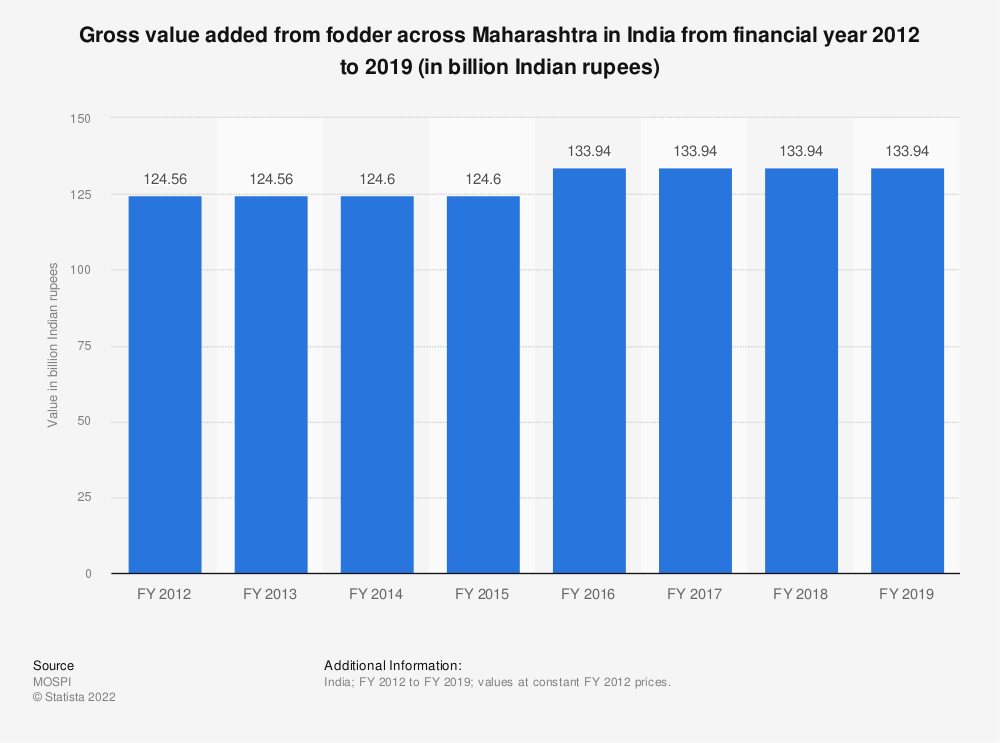 Statistic: Gross value added from fodder across Maharashtra in India from financial year 2012 to 2018 (in billion Indian rupees)   Statista