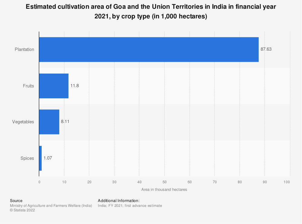 Statistic: Estimated cultivation area of Goa and the Union Territories in India in financial year 2020, by crop type (in 1,000 hectares)   Statista