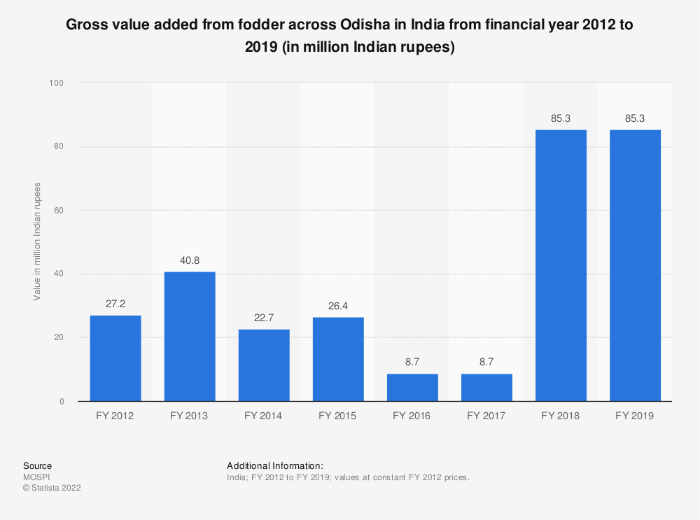 Statistic: Gross value added from fodder across Odisha in India from financial year 2012 to 2018 (in million Indian rupees) | Statista