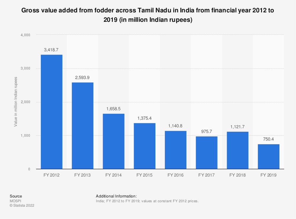 Statistic: Gross value added from fodder across Tamil Nadu in India from financial year 2012 to 2018 (in billion Indian rupees)   Statista