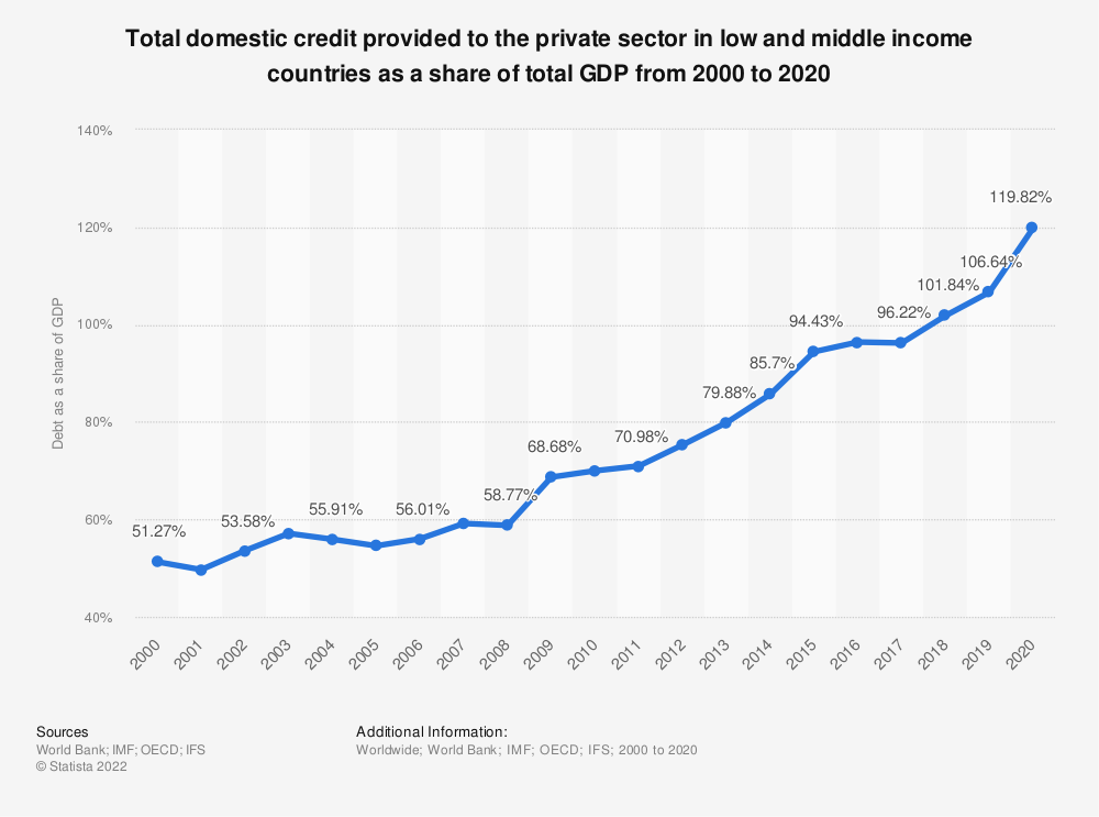 Statistic: Total domestic credit provided to the private sector in low and middle income countries as a share of total GDP from 2000 to 2019 | Statista