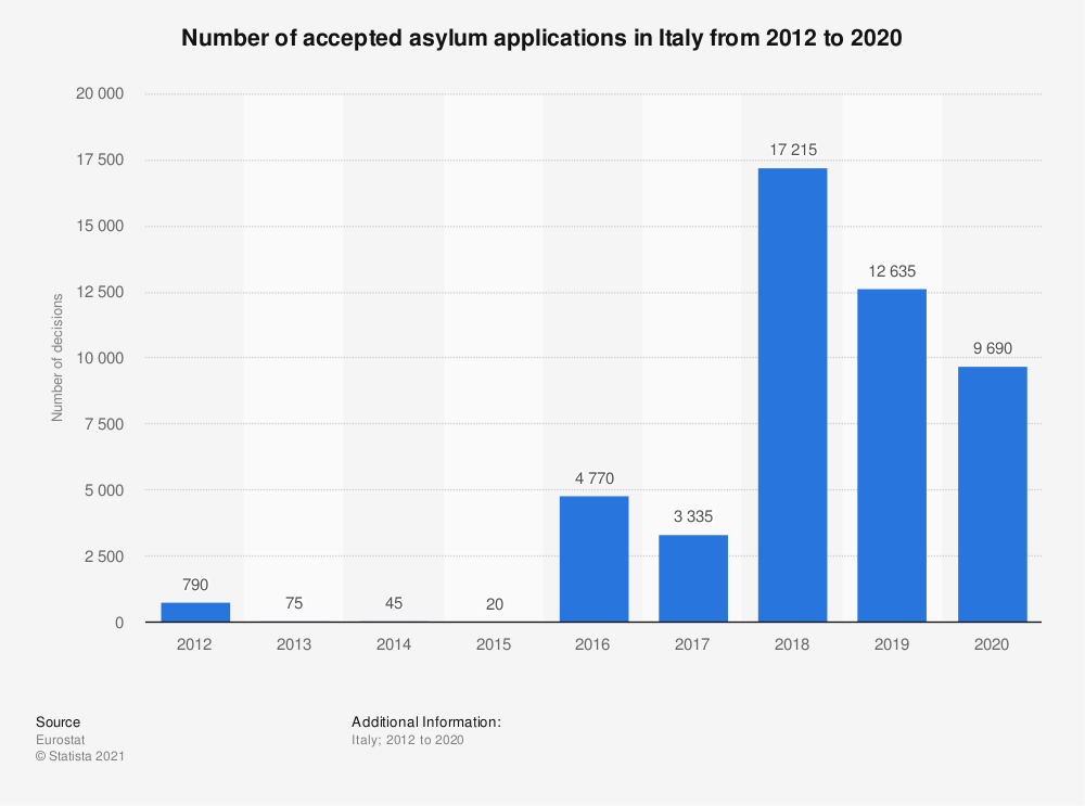 Statistic: Number of accepted asylum applications in Italy from 2012 to 2018 | Statista