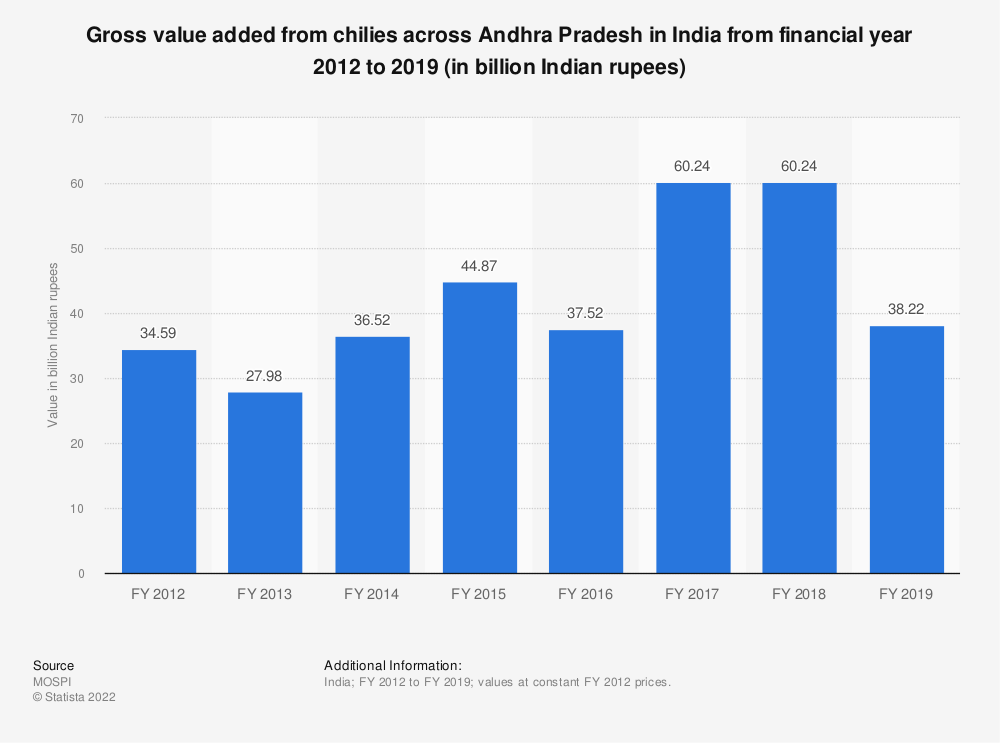 Statistic: Gross value added from chilies across Andhra Pradesh in India from financial year 2012 to 2018 (in billion Indian rupees) | Statista