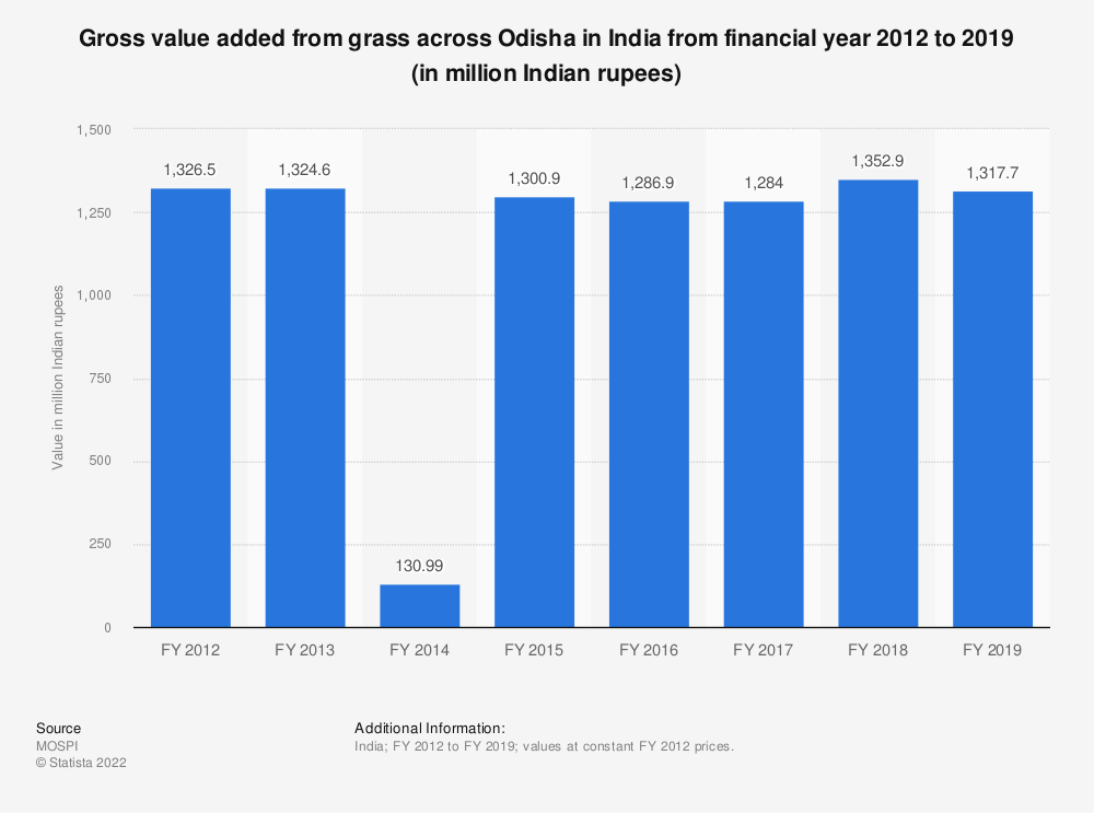 Statistic: Gross value added from grass across Odisha in India from financial year 2012 to 2018 (in million Indian rupees) | Statista