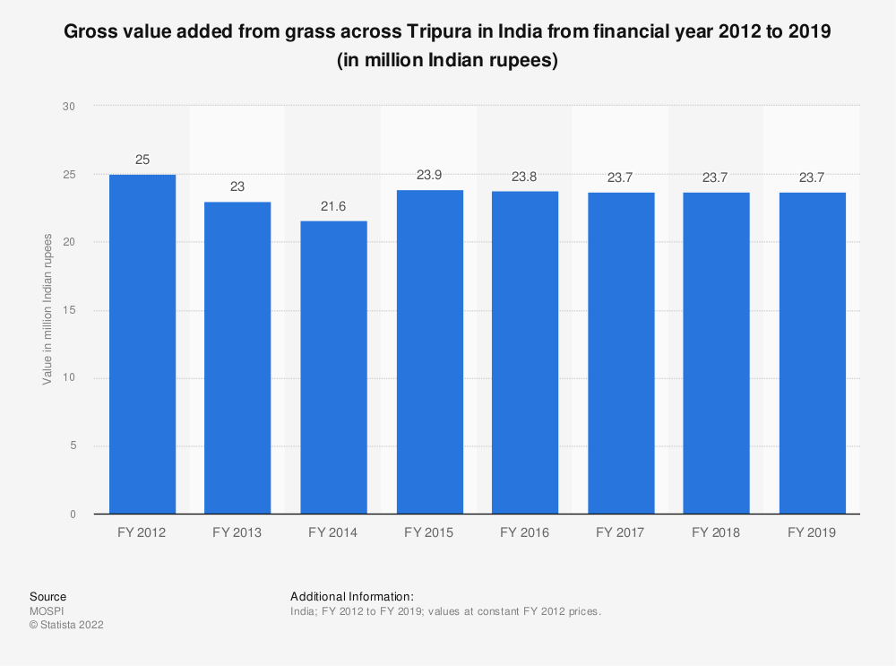 Statistic: Gross value added from grass across Tripura in India from financial year 2012 to 2018 (in million Indian rupees) | Statista