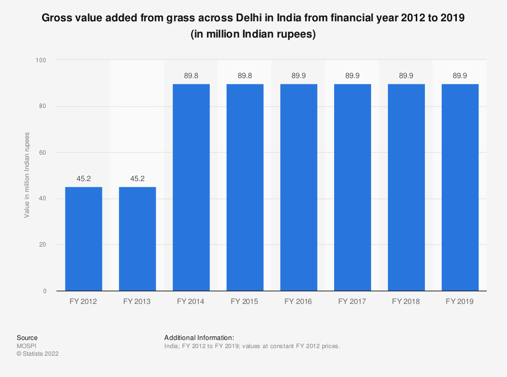 Statistic: Gross value added from grass across Delhi in India from financial year 2012 to 2018 (in million Indian rupees)   Statista