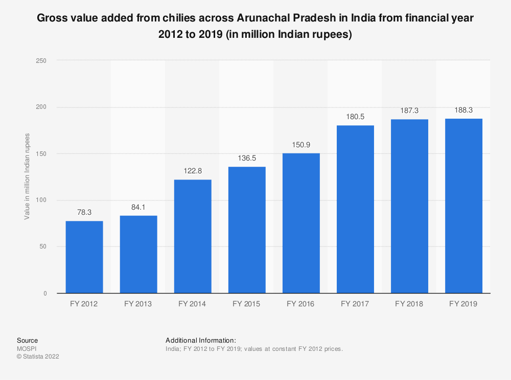 Statistic: Gross value added from chilies across Arunachal Pradesh in India from financial year 2012 to 2019 (in million Indian rupees) | Statista