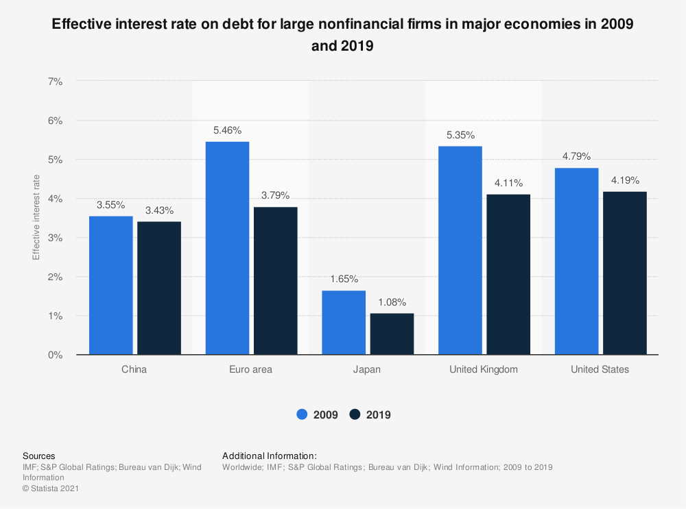 Statistic: Effective interest rate on debt for large nonfinancial firms in major economies in 2009 and 2019 | Statista