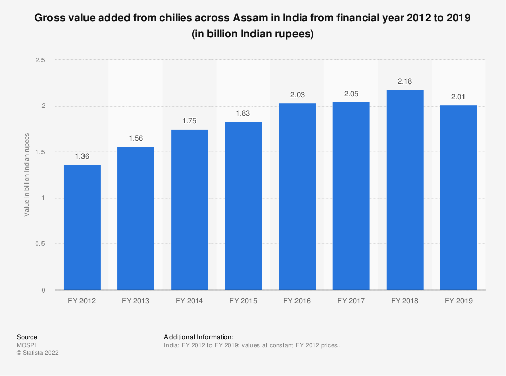 Statistic: Gross value added from chilies across Assam in India from financial year 2012 to 2018 (in billion Indian rupees) | Statista