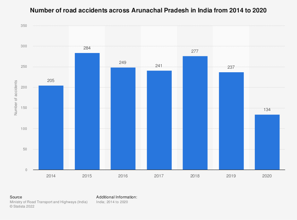 Statistic: Number of road accidents across Arunachal Pradesh in India from 2014 to 2019   Statista