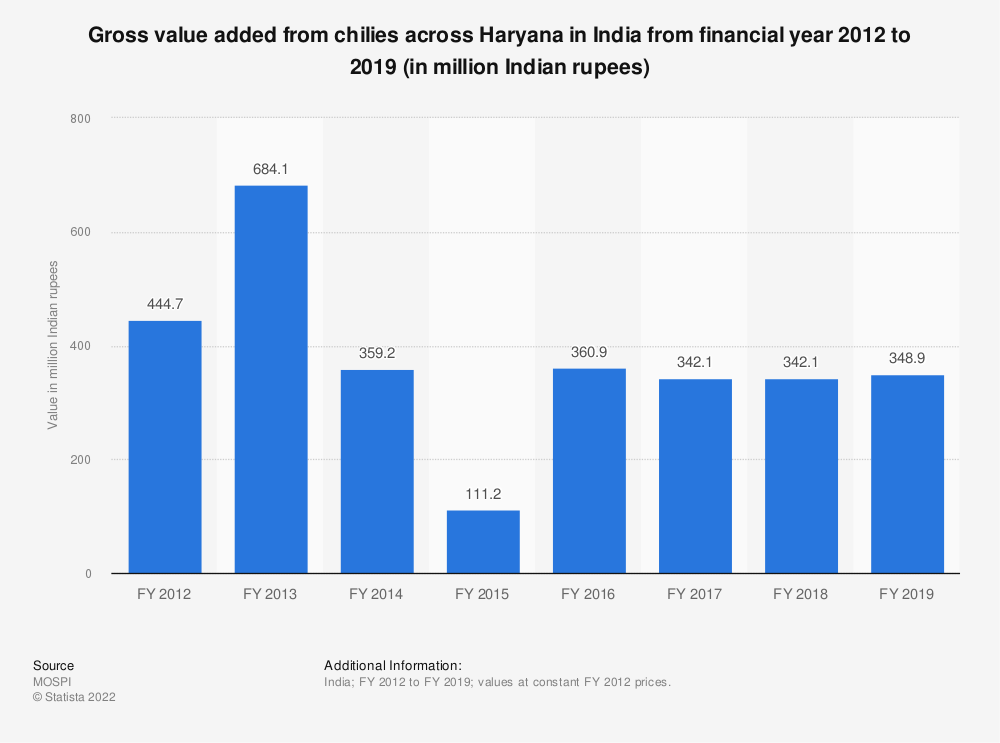 Statistic: Gross value added from chilies across Haryana in India from financial year 2012 to 2018 (in million Indian rupees) | Statista