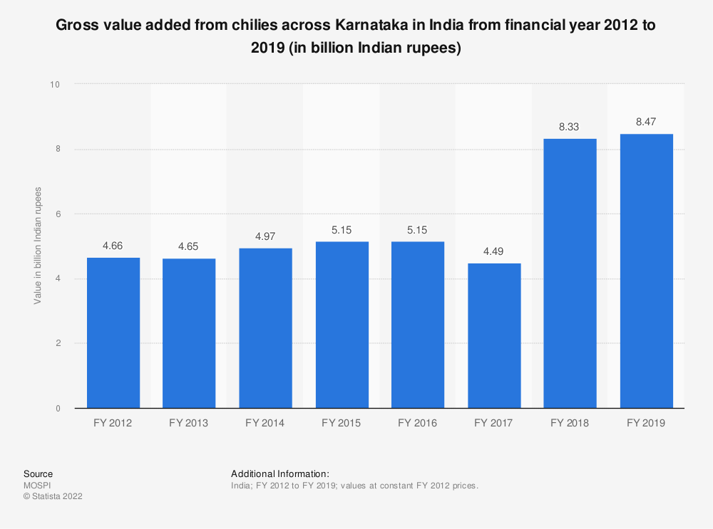 Statistic: Gross value added from chilies across Karnataka in India from financial year 2012 to 2018 (in billion Indian rupees) | Statista