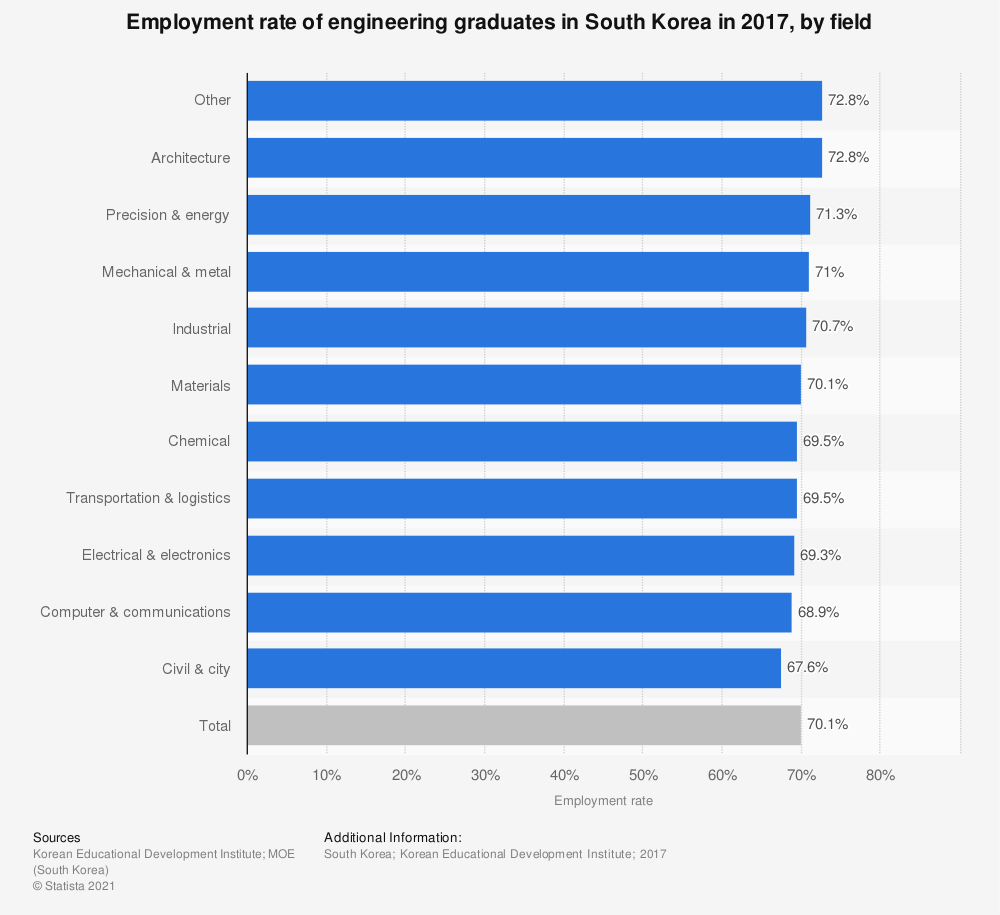 Statistic: Employment rate of engineering graduates in South Korea in 2017, by field | Statista