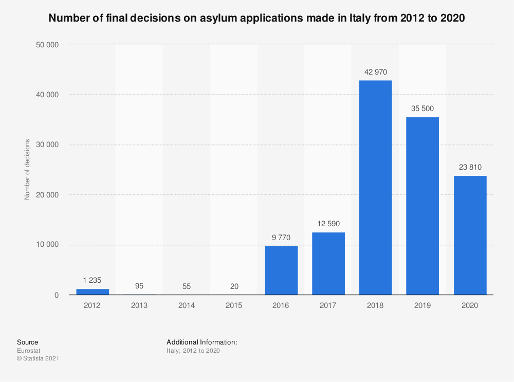 Statistic: Number of final decisions on asylum applications made in Italy from 2012 to 2020   Statista