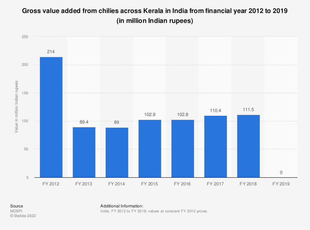 Statistic: Gross value added from chilies across Kerala in India from financial year 2012 to 2018 (in million Indian rupees)   Statista