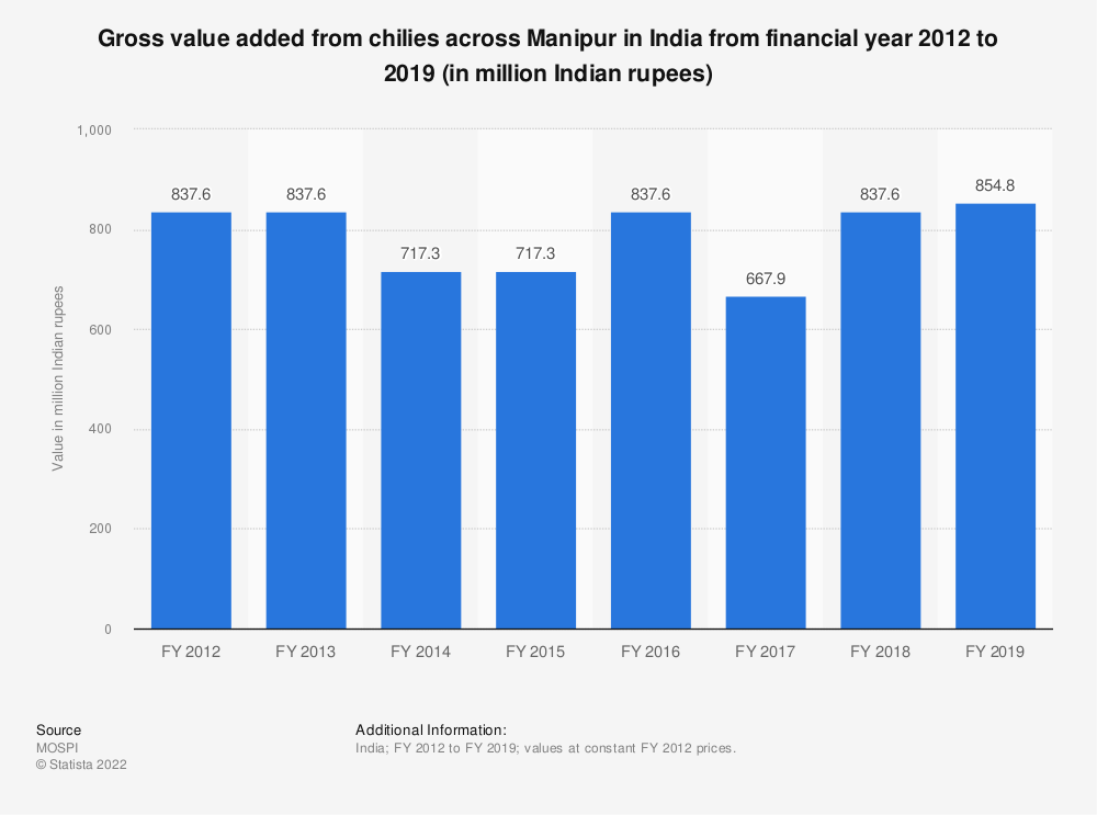 Statistic: Gross value added from chilies across Manipur in India from financial year 2012 to 2018 (in million Indian rupees)   Statista
