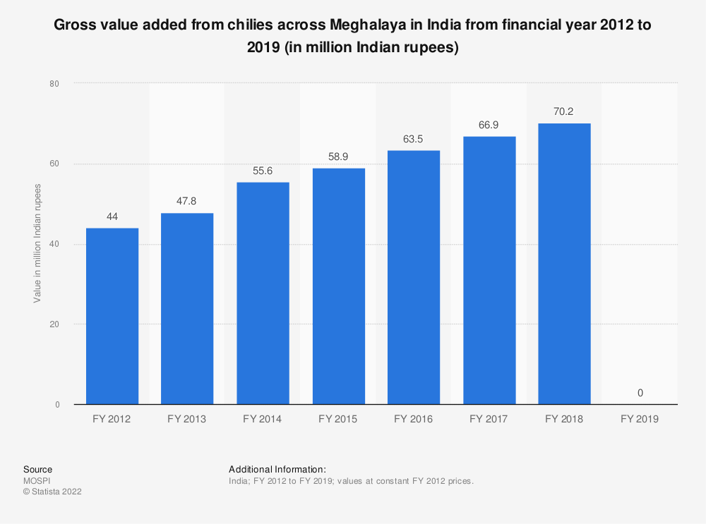 Statistic: Gross value added from chilies across Meghalaya in India from financial year 2012 to 2019 (in million Indian rupees)   Statista