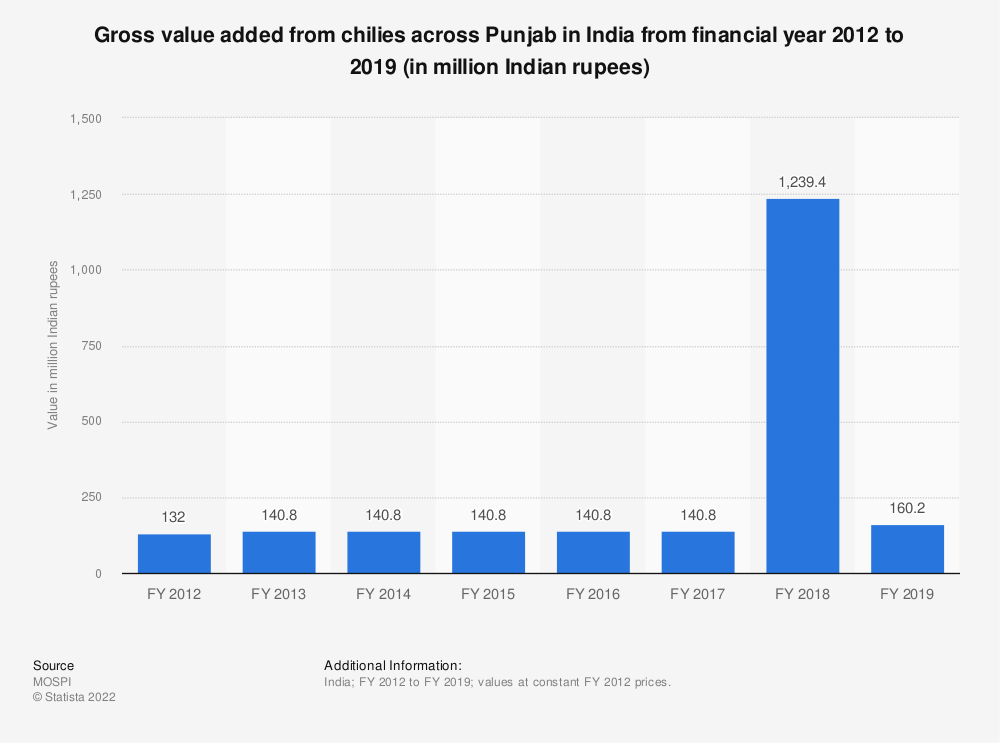 Statistic: Gross value added from chilies across Punjab in India from financial year 2012 to 2018 (in million Indian rupees)   Statista
