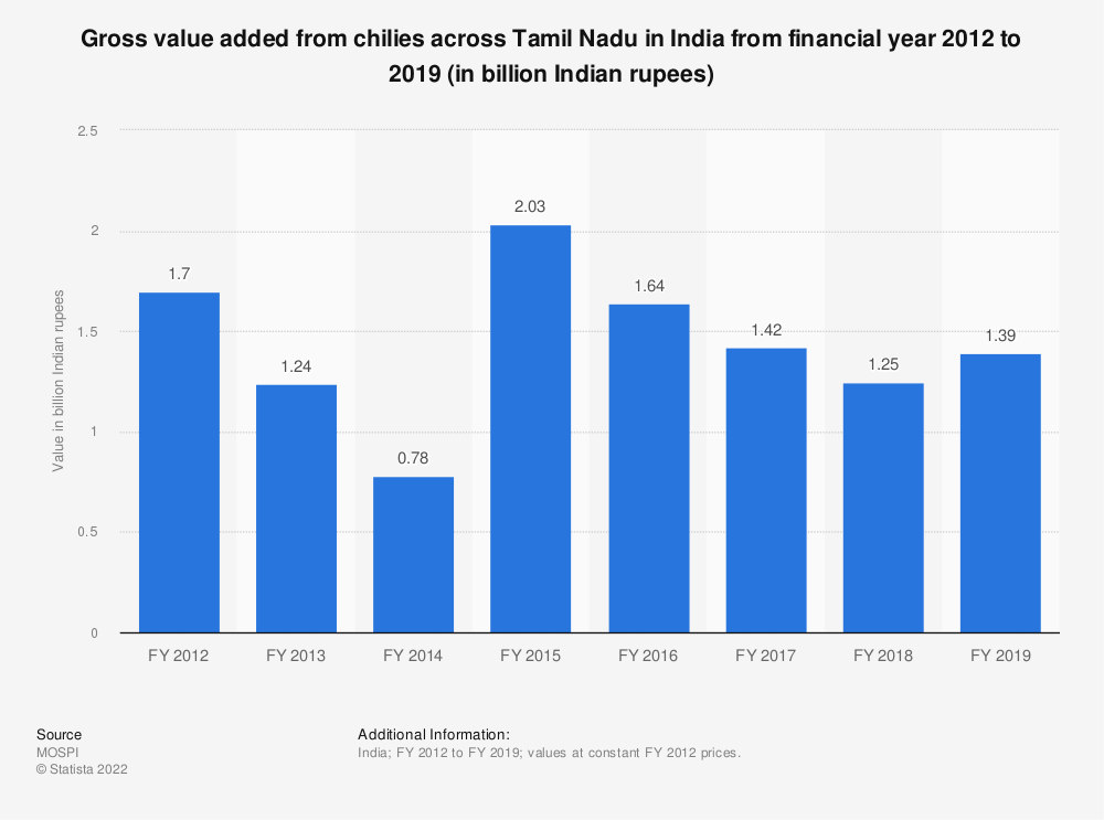 Statistic: Gross value added from chilies across Tamil Nadu in India from financial year 2012 to 2018 (in billion Indian rupees)   Statista