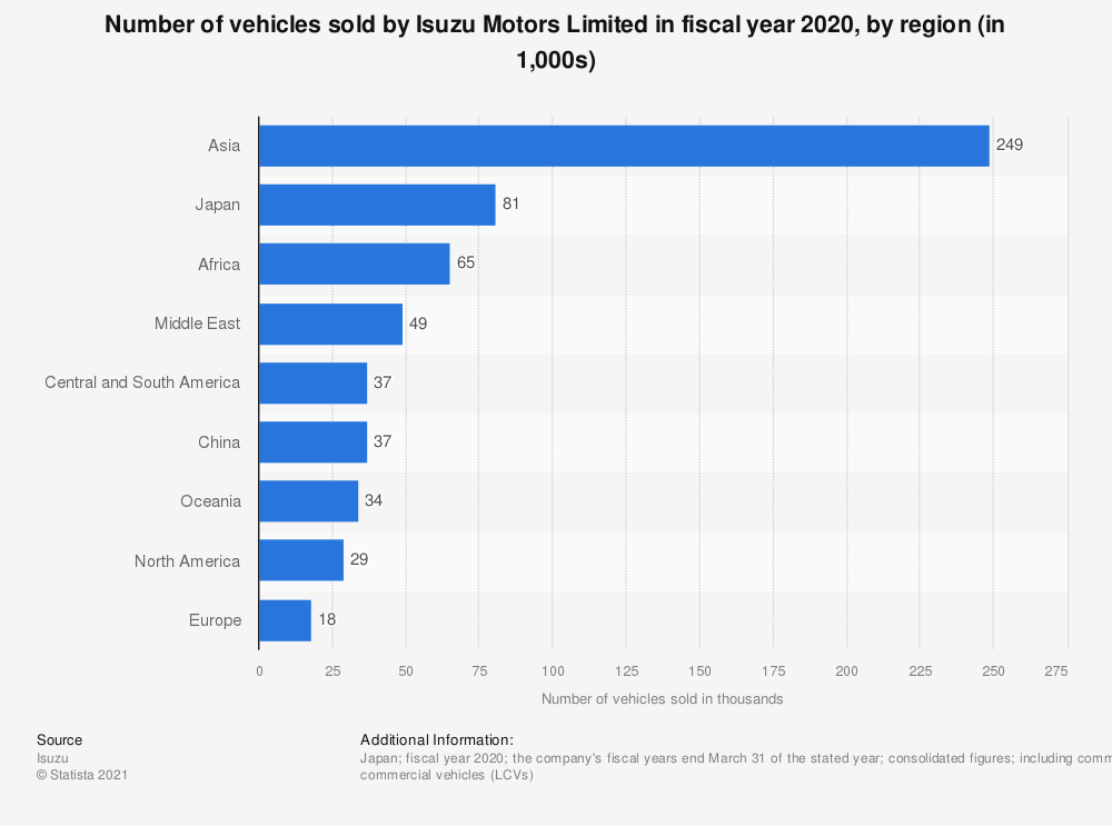 Statistic: Number of vehicles sold by Isuzu Motors Limited in fiscal year 2020, by region (in 1,000s)*   Statista