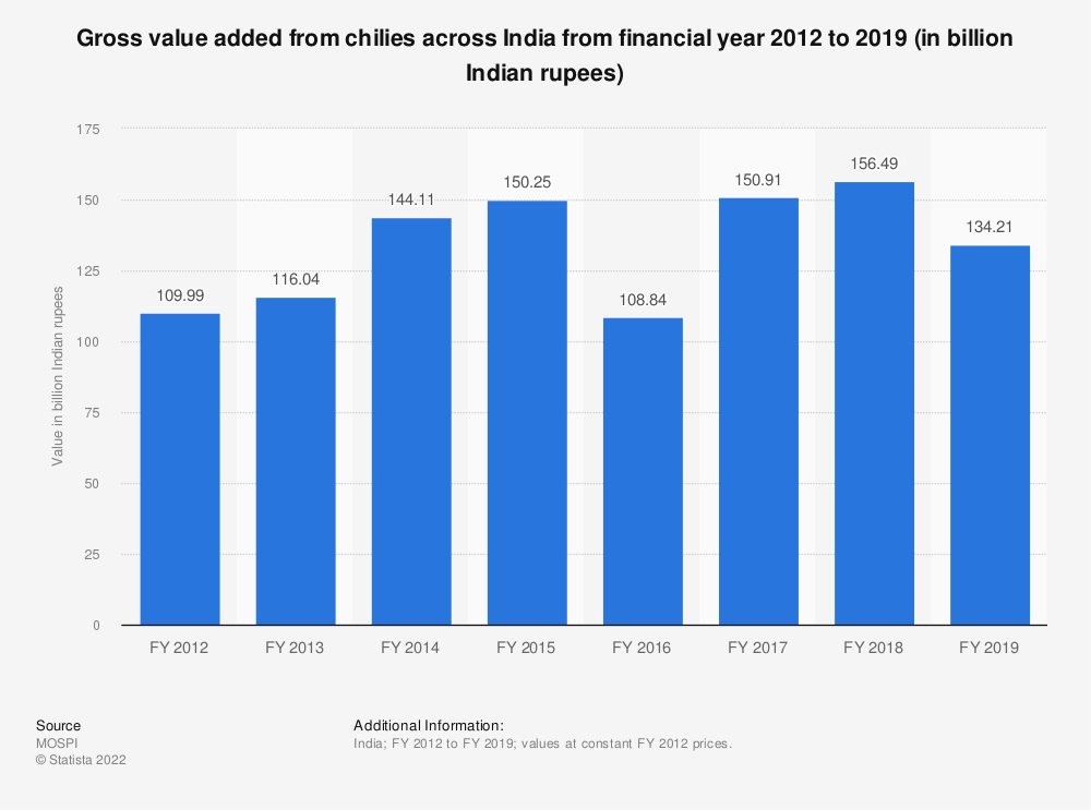 Statistic: Gross value added from chilies across India from financial year 2012 to 2018 (in billion Indian rupees) | Statista