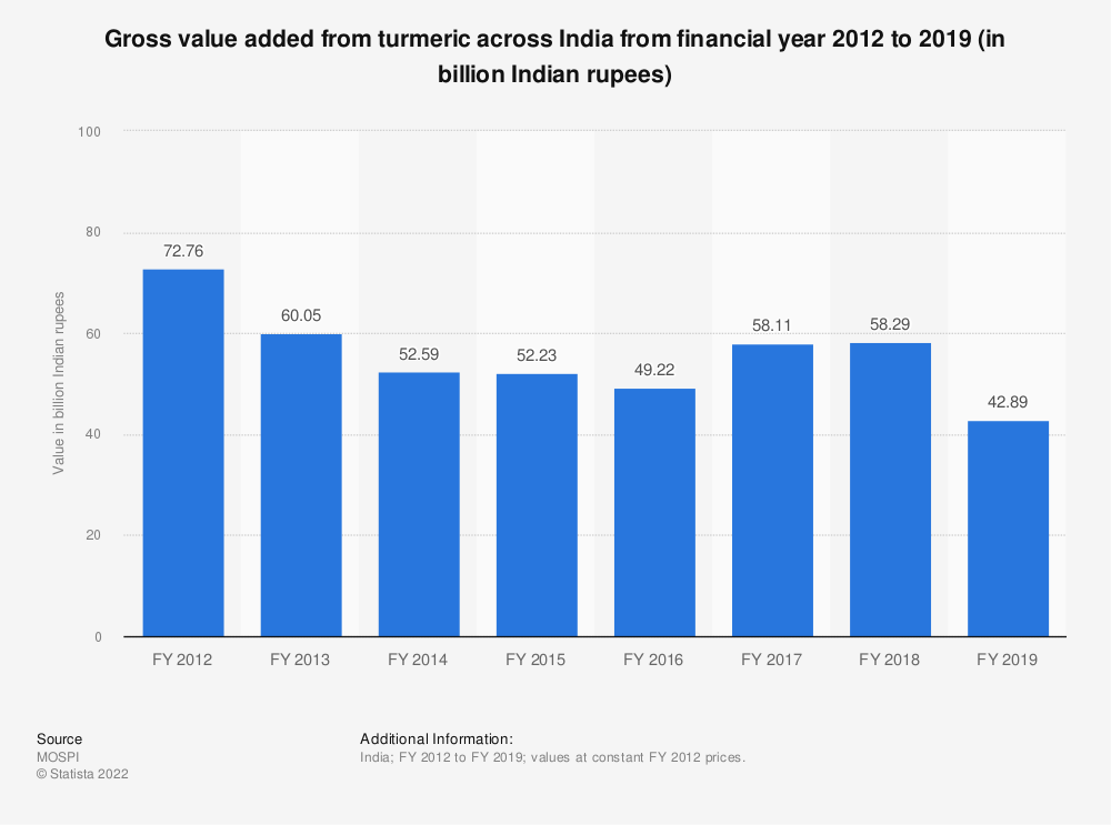 Statistic: Gross value added from turmeric across India from financial year 2012 to 2018 (in billion Indian rupees) | Statista