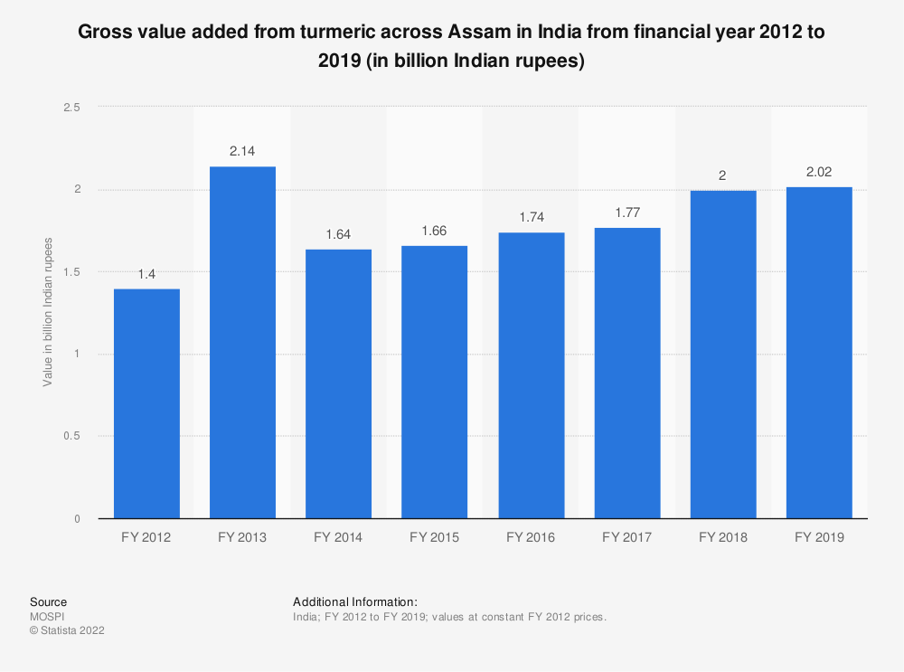 Statistic: Gross value added from turmeric across Assam in India from financial year 2012 to 2018 (in billion Indian rupees) | Statista