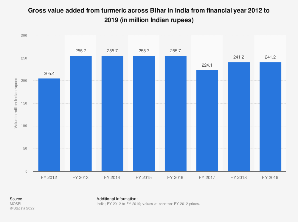 Statistic: Gross value added from turmeric across Bihar in India from financial year 2012 to 2018 (in million Indian rupees) | Statista