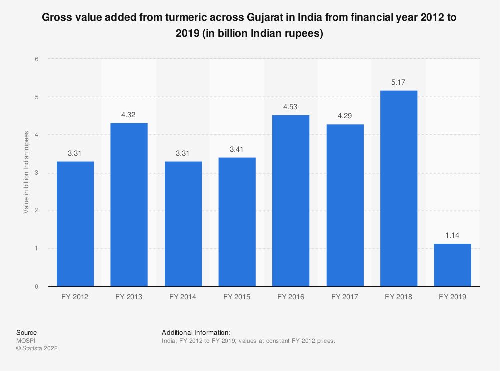 Statistic: Gross value added from turmeric across Gujarat in India from financial year 2012 to 2018 (in billion Indian rupees)   Statista