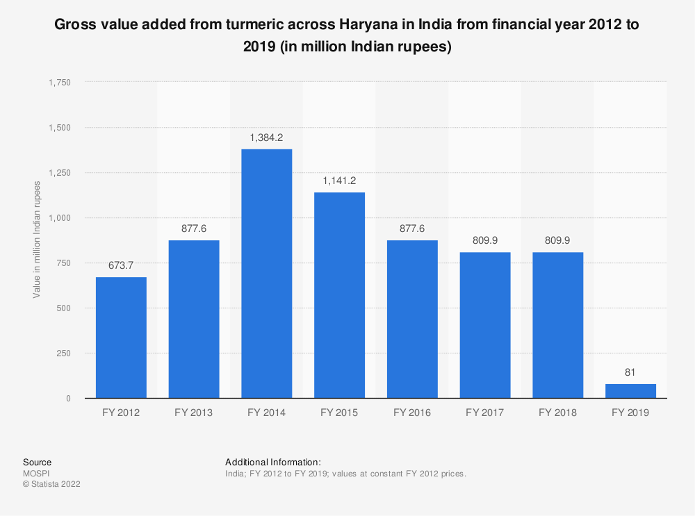Statistic: Gross value added from turmeric across Haryana in India from financial year 2012 to 2018 (in million Indian rupees) | Statista