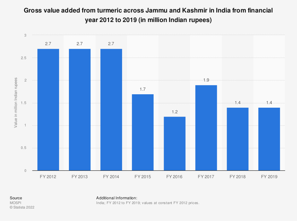 Statistic: Gross value added from turmeric across Jammu and Kashmir in India from financial year 2012 to 2018 (in million Indian rupees) | Statista