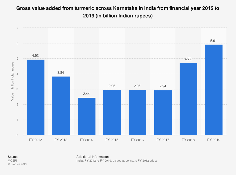 Statistic: Gross value added from turmeric across Karnataka in India from financial year 2012 to 2018 (in billion Indian rupees) | Statista