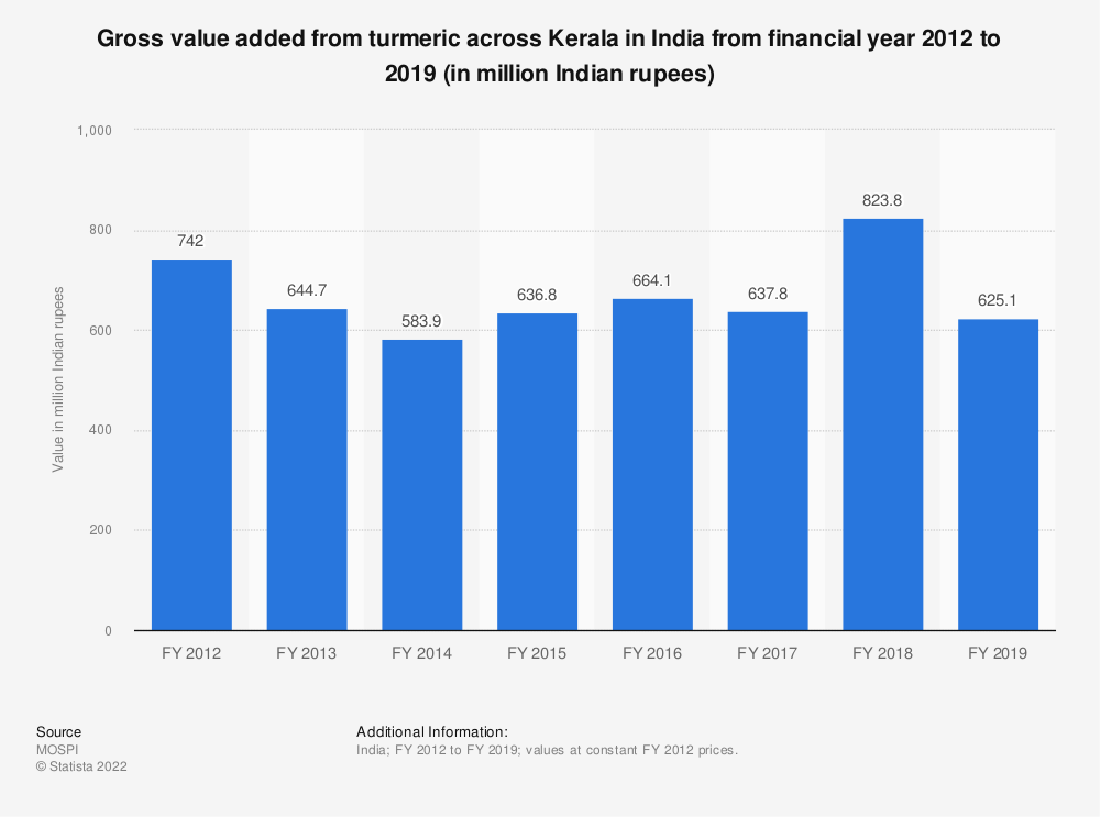 Statistic: Gross value added from turmeric across Kerala in India from financial year 2012 to 2018 (in million Indian rupees)   Statista