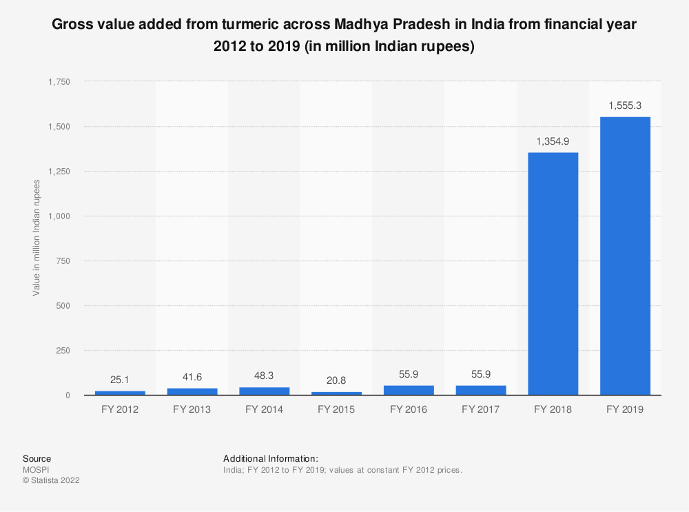 Statistic: Gross value added from turmeric across Madhya Pradesh in India from financial year 2012 to 2018 (in million Indian rupees) | Statista