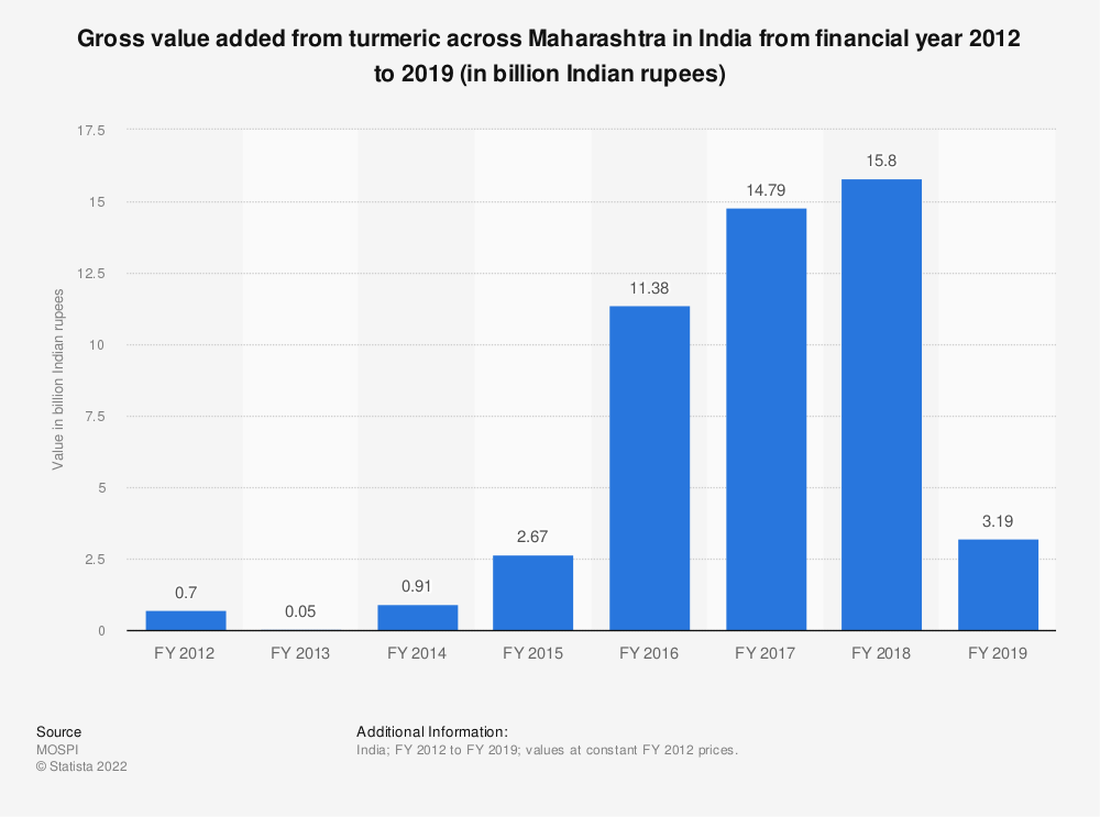 Statistic: Gross value added from turmeric across Maharashtra in India from financial year 2012 to 2018 (in billion Indian rupees) | Statista