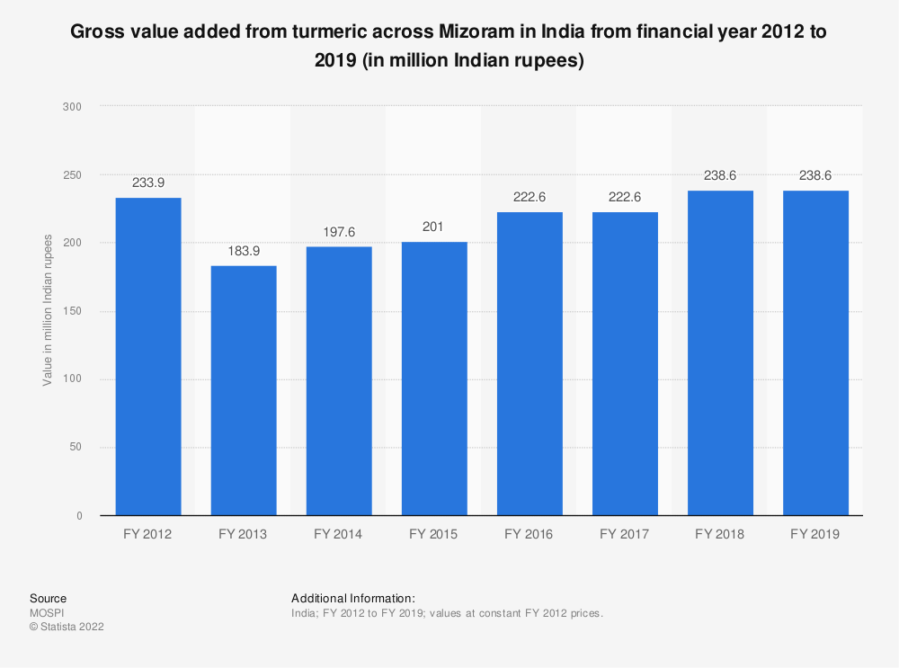 Statistic: Gross value added from turmeric across Mizoram in India from financial year 2012 to 2018 (in million Indian rupees) | Statista