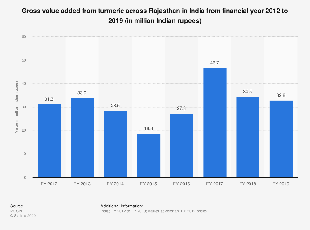 Statistic: Gross value added from turmeric across Rajasthan in India from financial year 2012 to 2019 (in million Indian rupees) | Statista