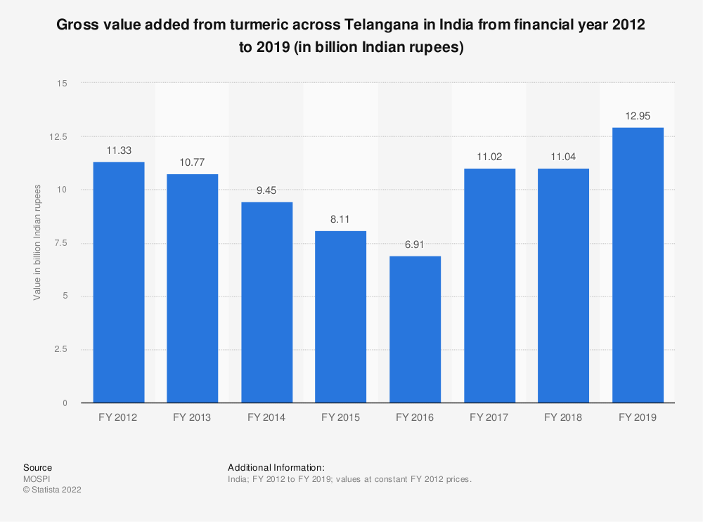 Statistic: Gross value added from turmeric across Telangana in India from financial year 2012 to 2018 (in billion Indian rupees) | Statista