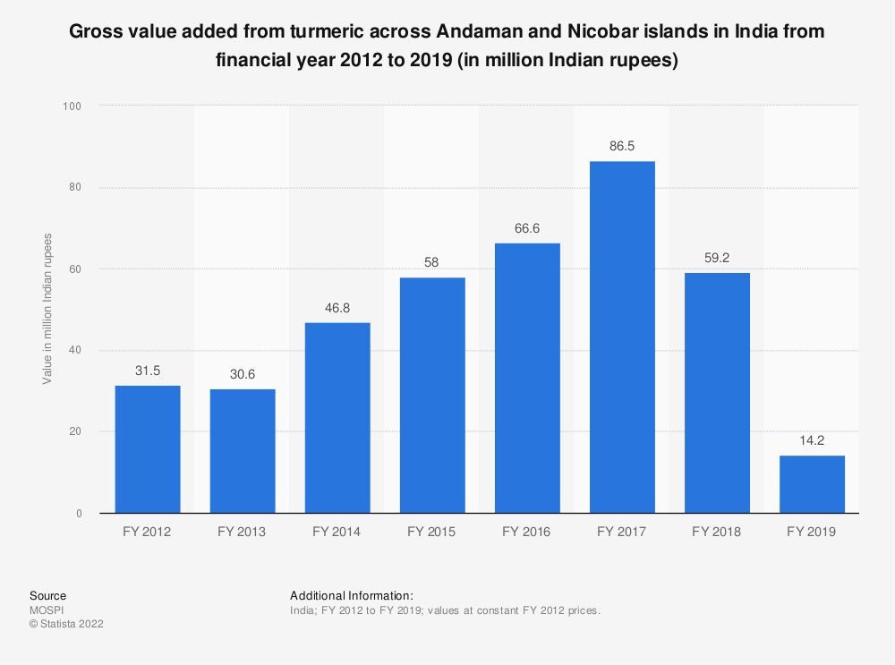 Statistic: Gross value added from turmeric across Andaman and Nicobar islands in India from financial year 2012 to 2018 (in million Indian rupees) | Statista