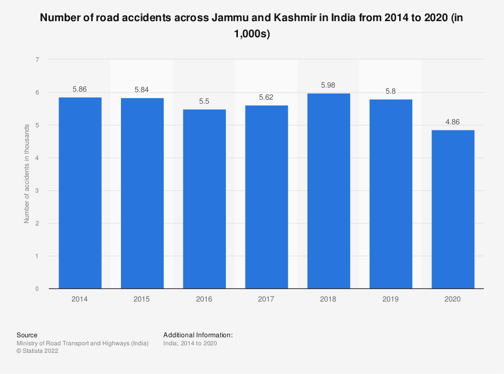 Statistic: Number of road accidents across Jammu and Kashmir in India from 2014 to 2018 (in 1,000s) | Statista