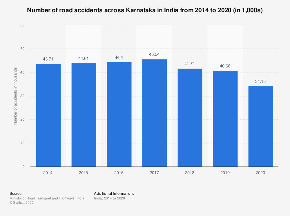 Statistic: Number of road accidents across Karnataka in India from 2014 to 2018 (in 1,000s)   Statista