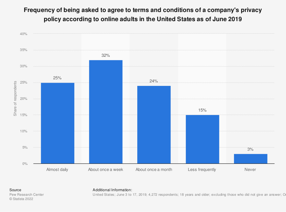 Statistic: Frequency of being asked to agree to terms and conditions of a company's privacy policy according to online adults in the United States as of June 2019 | Statista