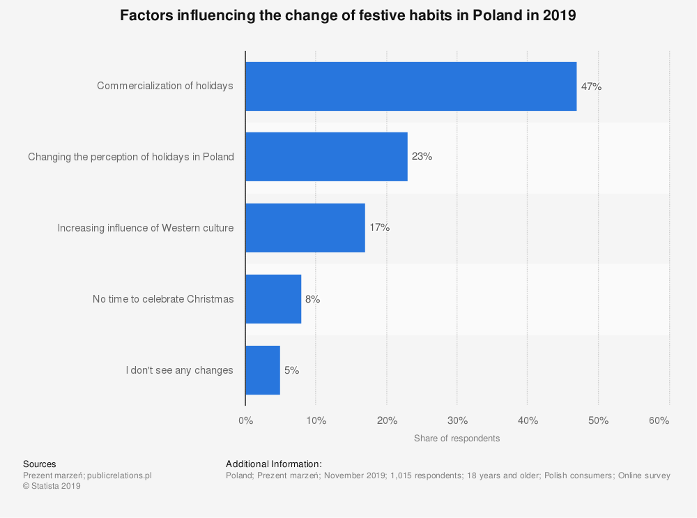 Statistic: Factors influencing the change of festive habits in Poland in 2019   Statista