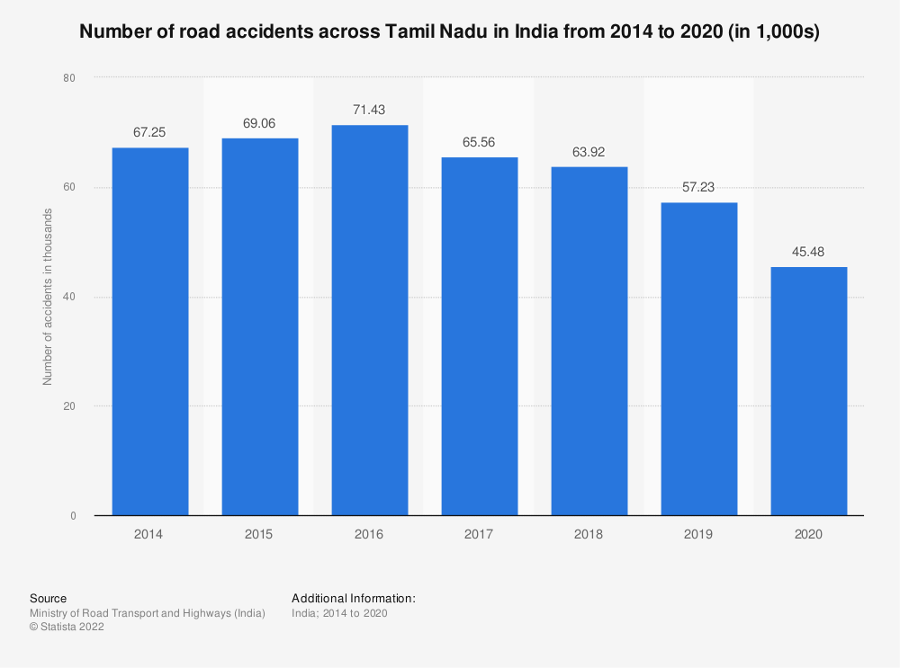 Statistic: Number of road accidents across Tamil Nadu in India from 2014 to 2018 (in 1,000s) | Statista