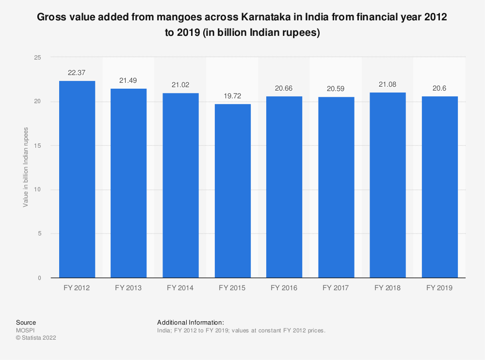 Statistic: Gross value added from mangoes across Karnataka in India from financial year 2012 to 2018 (in billion Indian rupees) | Statista